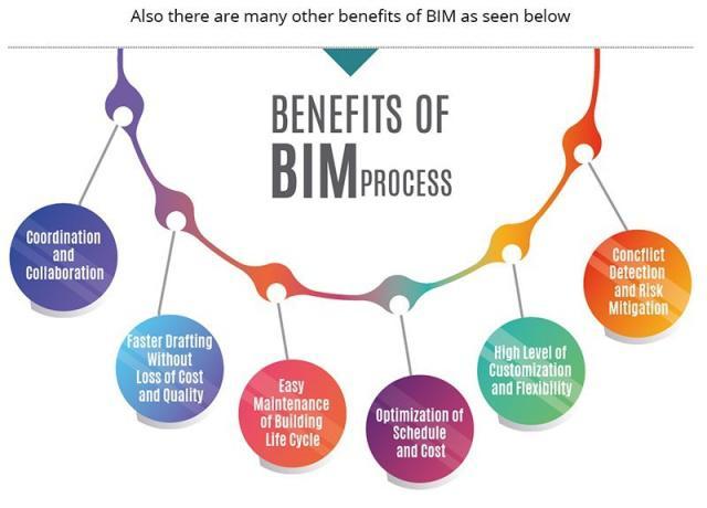 BIM是软件吗?不是软件是什么?2